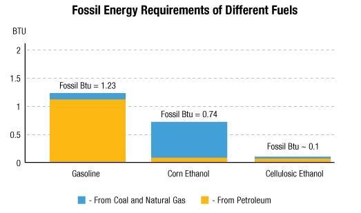 Chart courtesy of the U.S. Department of Energy